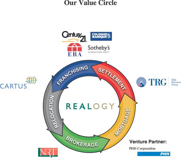 Realogy brands
