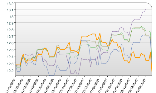 Fat Pitch Financials Port price history