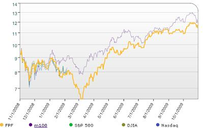 Fat Pitch Financials Portfolio 12 Month Performance