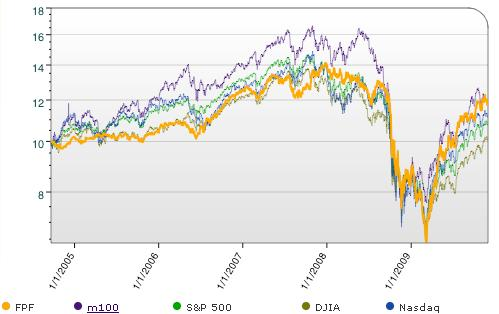 Fat Pitch Financials Portfolio Price History 2009