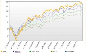 Fat Pitch Financials Portfolio Performance January 2010