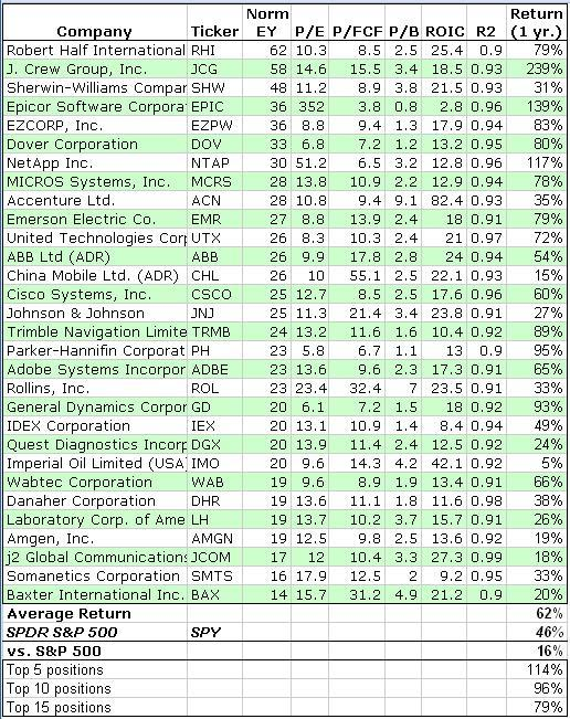 Table of Consistent Cash Creators Performance 2009-2010