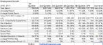 Employment Growth Summary Table