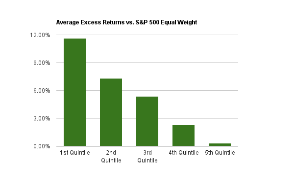 Chart of the Average annual excess returns from 2000 to 2014 for the P/FCF ratio