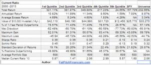 Current Ratio Backtest Summary Table