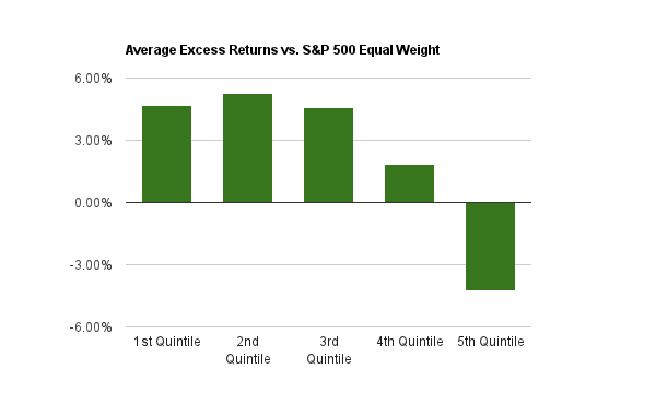 Current Ratio Average Excess Returns chart