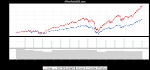 Current Ratio Backtest 1st Quintile