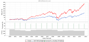 Current Ratio Backtest 2nd Quintile