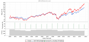 Current Ratio Backtest 4th Quintile