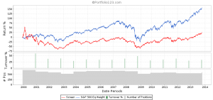 Current Ratio Backtest 5th Quintile