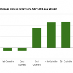 Bar chart of the average annual excess returns for the total debt to equity ratio