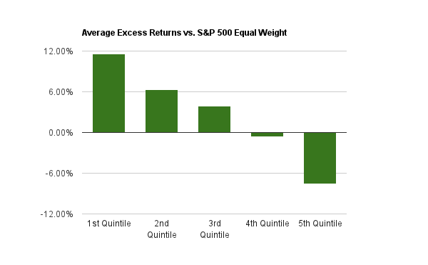 Chart of the average annual excess returns from 2000 to 2014 for the Price-to-Sales Ratio