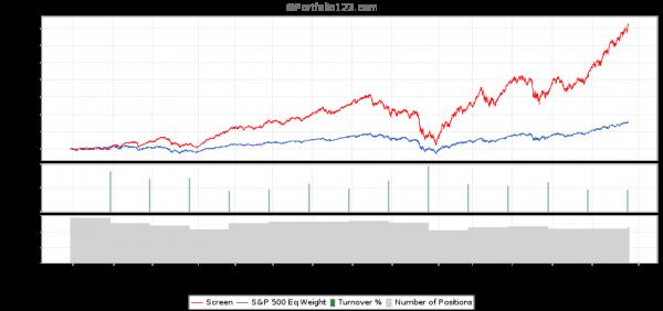 Price to Sales Ratio 1st Quintile