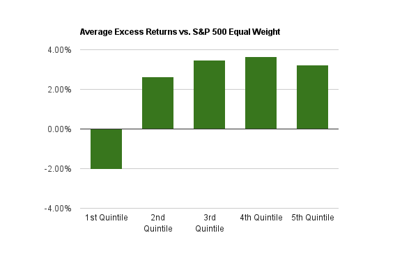 Chart of the average annual excess returns from 2000 to 2014 for the Return on Equity