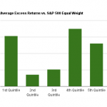 EPS 5yr growth rate excess returns chart