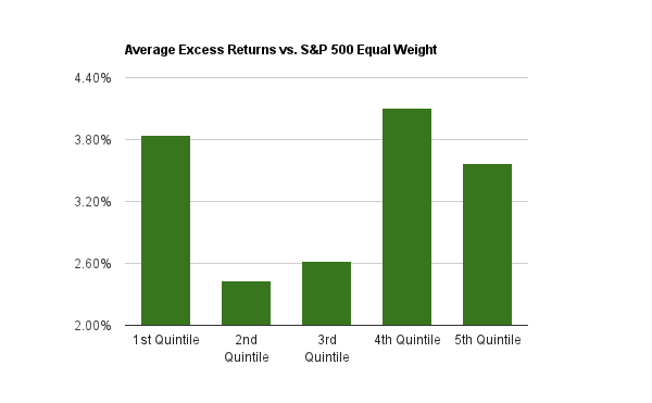 Earnings Per Share 5 Year Growth Rate Backtest