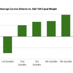 Gross Profits to Assets Excess Returns by Quintile chart