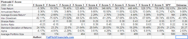 Backtest Results for Each Piotroski F-Score (2000 - 2014)
