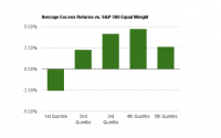Return on Investment by Quintile chart