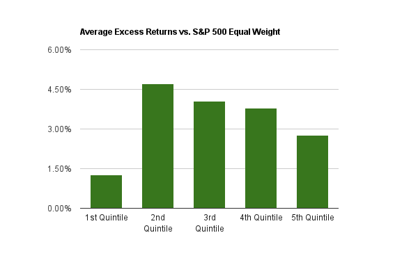 Average annual excess returns from 2000 to 2014 for the Return on Equity 5-Year Average
