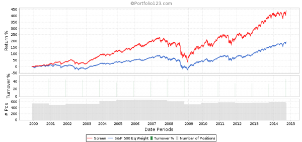 Return on Equity 5-Year Average Backtest 3rd Quintile