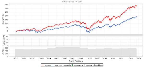 Return on Equity 5-Year Average Backtest 5th Quintile