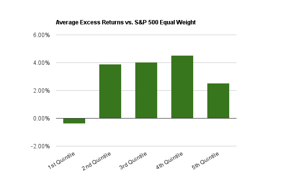 Average annual excess returns from 2000 to 2014 for the ROI 5-Year Average
