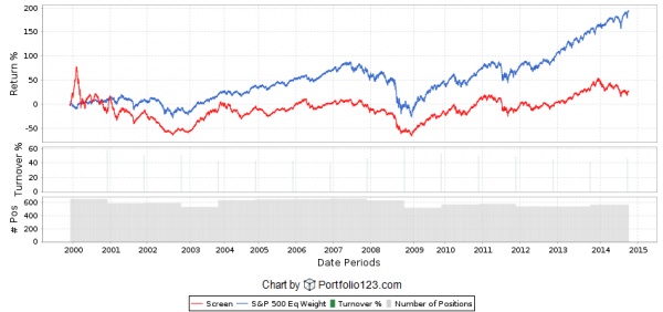 Return on Invested Capital Backtest 1st Quintile