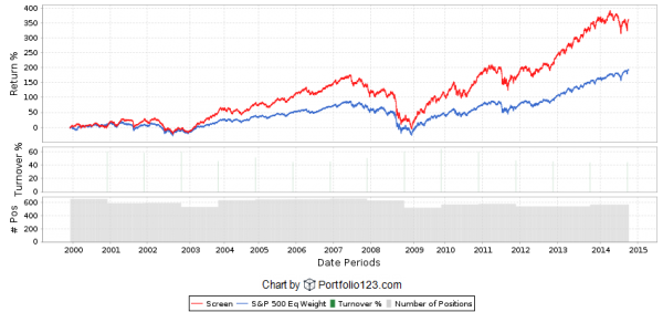 Return on Invested Capital Backtest 2nd Quintile