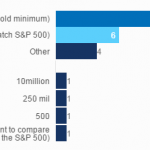 Minimum Market Capitalization for Backtests poll results