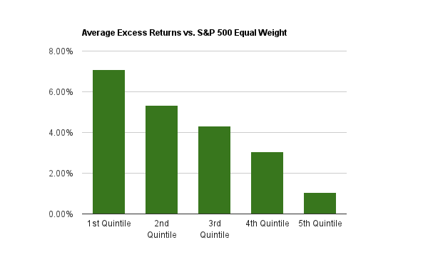 Bar chart of the average annual excess returns for the PEG ratio