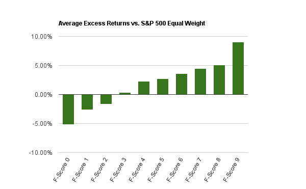 Chart of Average Excess Returns for Each F-Score (2000 - 2014)