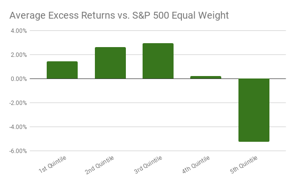Average annual excess returns from 2000 to 2017 for the Altman Z-Score bar chart