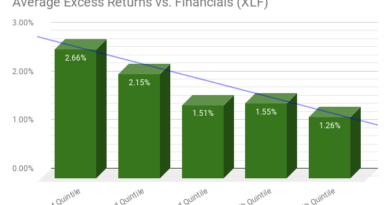 Chart of bank average excess returns by quintile of ROE versus XLF