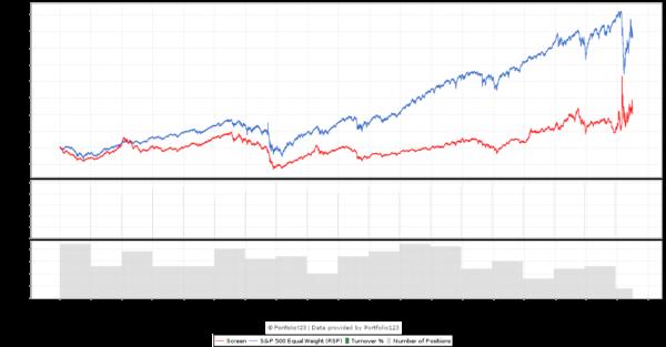 G-Score 0 Backtest chart