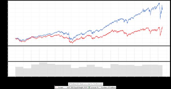 G-Score 2 Backtest chart