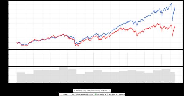 G-Score 3 Backtest chart