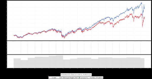G-Score 4 Backtest chart