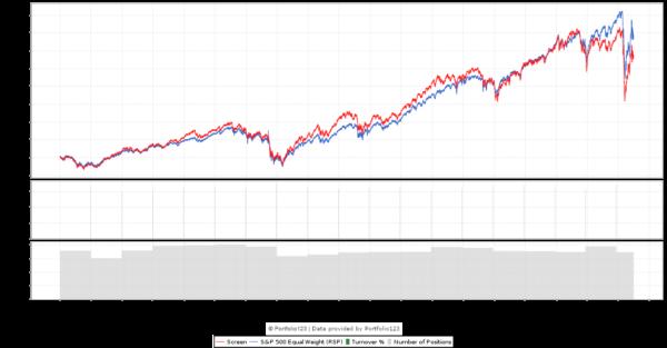 G-Score 5 Backtest chart