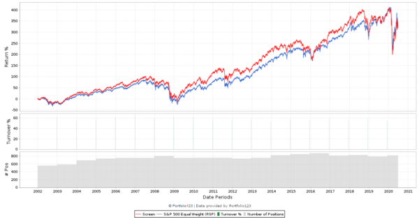 G-Score 6 Backtest chart