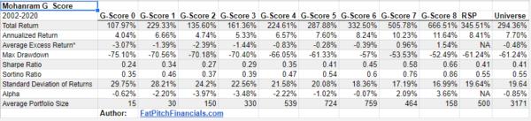 Mohanram G-Score Backtest results (2002-2020)