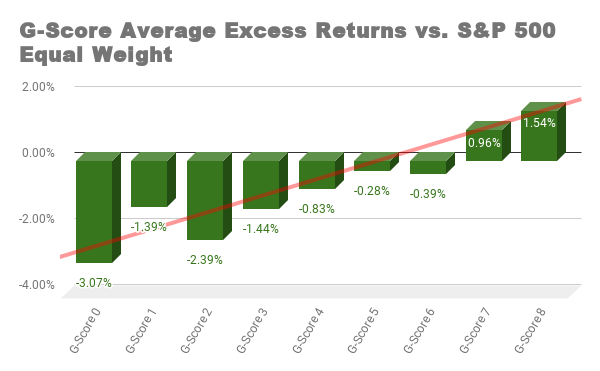 Average Excess Returns versus S&P 500 Equal Weight by Total G-Score chart