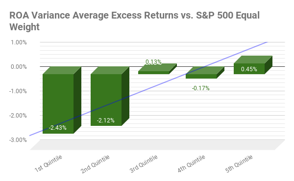Average annual excess returns from 2002 to 2020 for G4: ROA 5-Year Variance