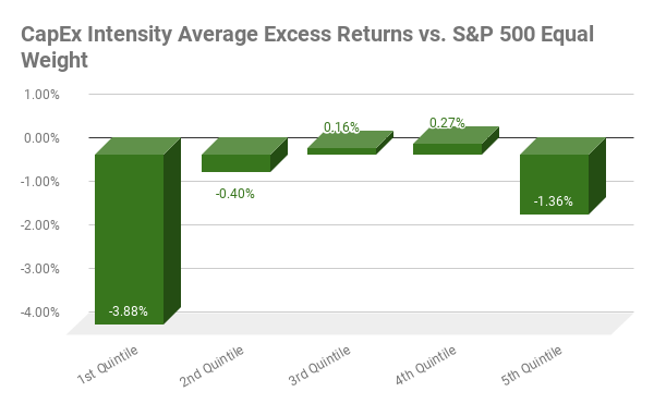 Average annual excess returns from 2002 to 2020 for CapEx Intensity versus S&P 500 Equal Weight