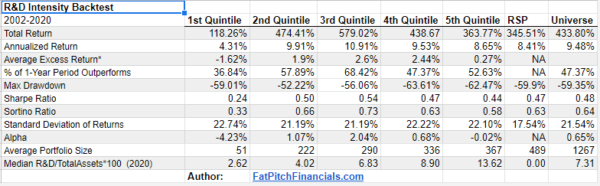 Backtest Results for G6 (2002 – 2020)