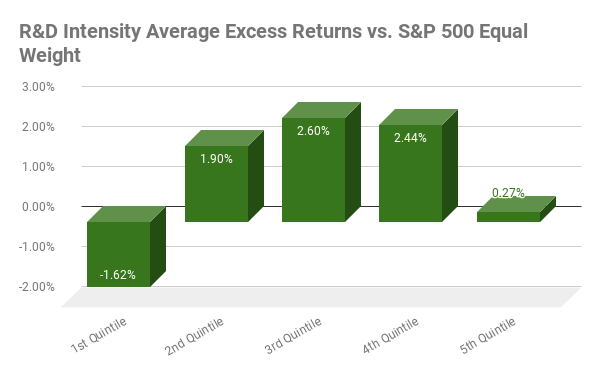 Average annual excess returns from 2002 to 2020 for G6 chart
