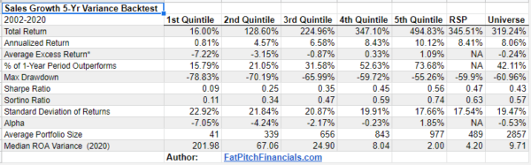 Sales Growth Variance Backtest results