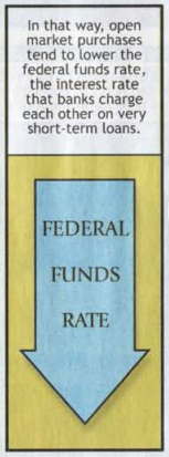 Federal Funds Rate down