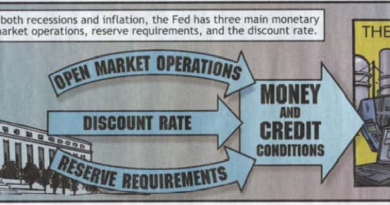 So to try to prevent both recess and inflation, the Fed has three main monetary policy tools: open market operations, reserve requirements, and the discount rate.