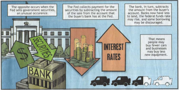 The opposite occurs when the Fed sells government securities, an unusual occurrence.